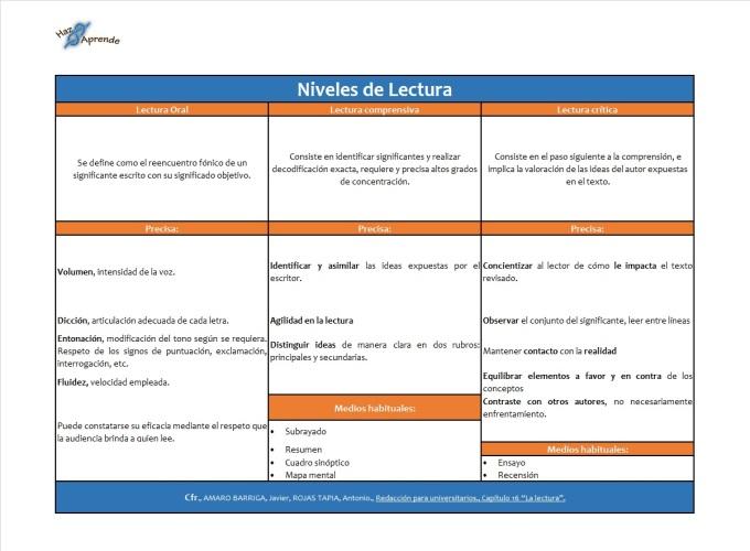 niveles_lectura