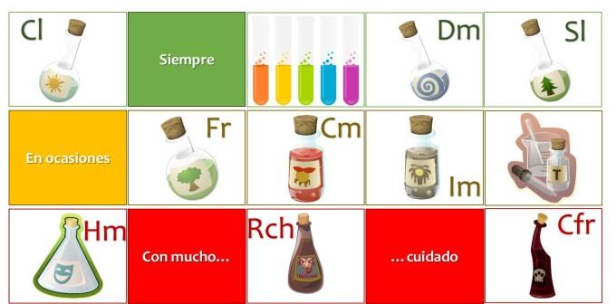 Tabla Periodica - Elementos Químicos del Conferencista Imágenes Cortesía PixaBay.Com