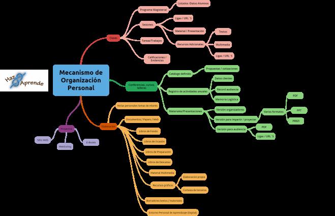MOP - Mecanismo de Organización Personal